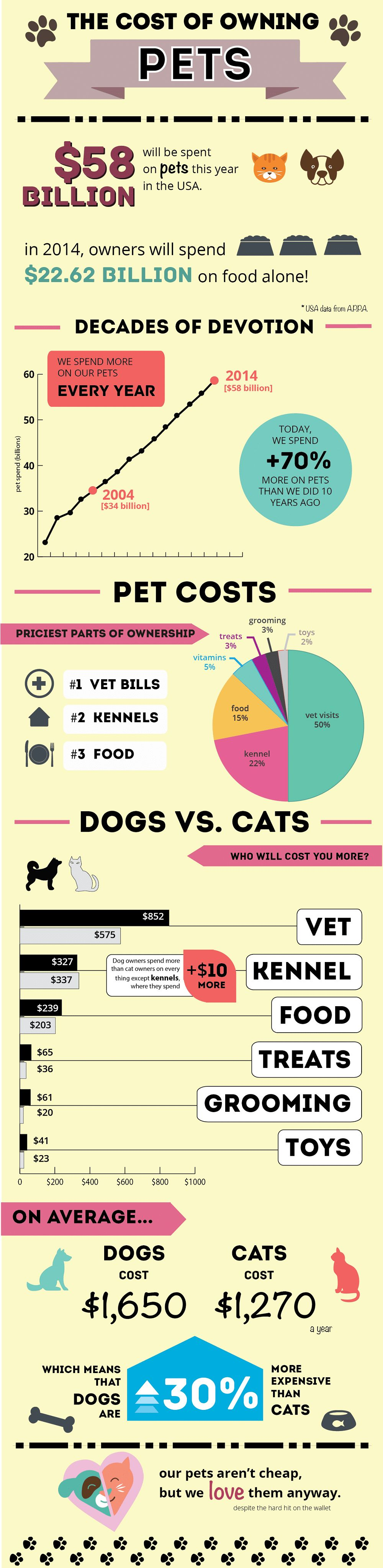 Cost of owning a dog: facts and figures that every potential dog owner should know