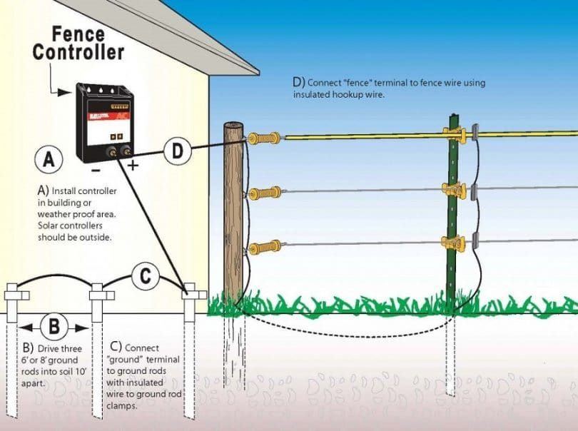 Electric fence controller and connecting