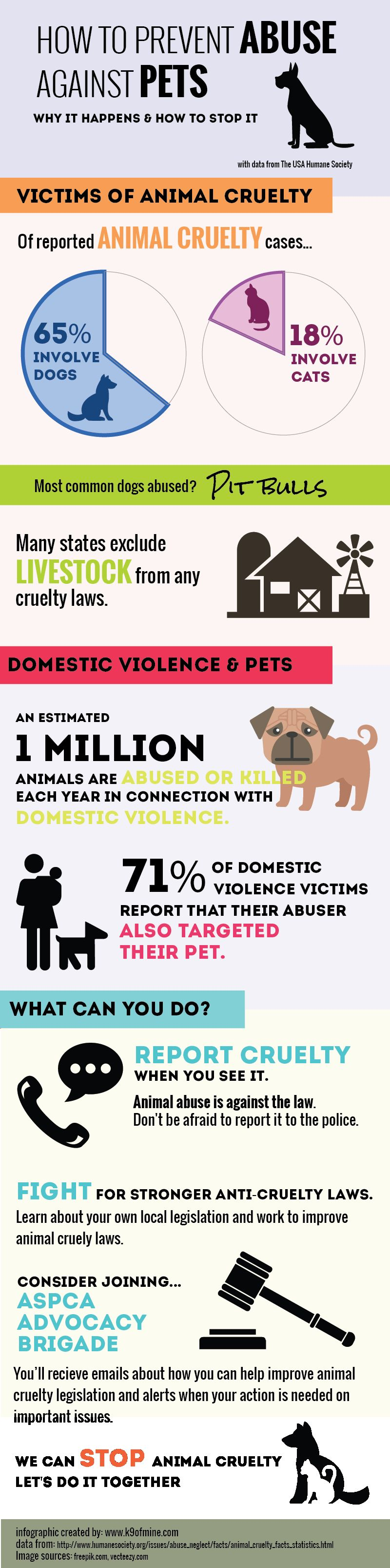 animal abuse facts