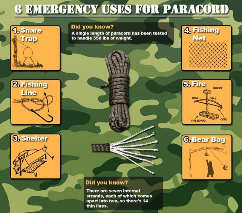 6 Uses paracord Infographic