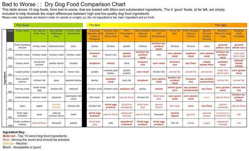 Dry Dog Food Comparison