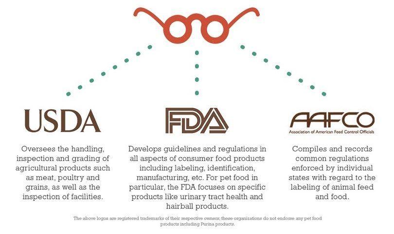 FDA, AFFCO, USDA infographic